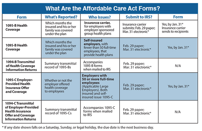 What Are the Affordable Care Act Forms?